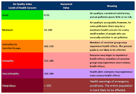 Air Index Chart Air Quality Notifications Spokane Tribe