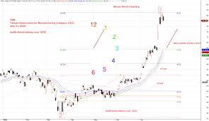 TSM   Taiwan Semiconductor Manufacturing Company 台积电 Stock Charting   US  Stock   Moses Stock Charting   AmiBrokerAcademy.com - AmiBrokerAcademy.com