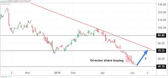 Carillion Stock Chart Should You Follow Directors Into This Bombed Out Stock