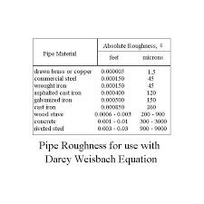where table of pipe roughness values
