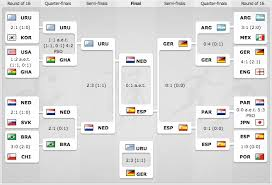 2010 Fifa World Cup 2010 World Cup Brackets And Knockout Stages