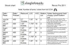 Manitou Revox Pro Mtb Shock Review Singletracks Mountain