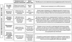 Консолидированная отчетность Методы консолидации финансовой отчености Методы консолидации финансовой отчетности