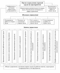 Землякова ЕН Усовершенствование системы охраны труда на предприятии Схема управления охраной труда на предприятии