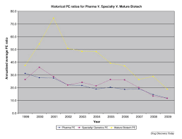 Pharma Patent Cliff Chart The Top 5 Big Pharmaceuticals And Their Patent Cliffs