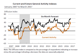Philly Fed Index Chart Philly Fed Another Strong Regional Activity Report Why