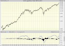 Big Charts Dow Dow Jones Industrial Average Closes Above 21 000