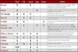 Ruhlman Ratio Chart Cook Like A Chef Use Ratios Not Recipes Food Hacks