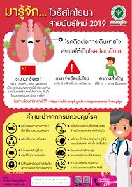 โรคติดเชื้อไวรัสโคโรนา 2019 (COVID-19)
