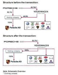 Volkswagen Organizational Structure Chart Volkswagen Organization Structure Coursework Example