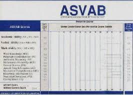 Army Afqt Score Chart Army Jobs List Asvab Scores Asvab Us Army