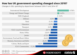 Chart How Has Uk Government Spending Changed Since 2010