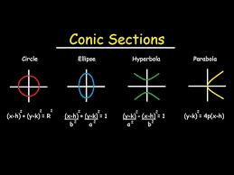 circles ellipses parabolas hyperbola