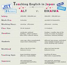 want to teach english in choose wisely alt vs eikaiwa teach english in alt vs eikaiwa infographic