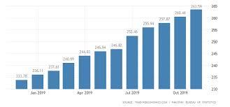 Pakistan Consumer Price Index Cpi 2019 Data Chart