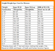 Mens Weight Chart By Age And Height World Of Reference