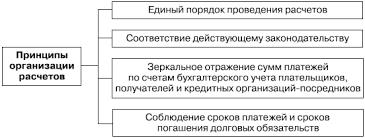 НОУ ИНТУИТ Лекция Безналичный денежный оборот и организация  Принципы организации безналичных расчетов