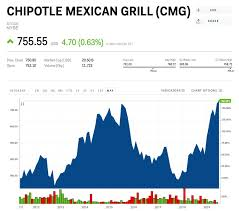 Cmg Stock Chart Chipotle Hits A Record High After Finally Overcoming Its