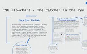 Isu Flowchart The Catcher In The Rye By Malcolm Nettie On