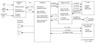 full set of schematic diagrams for promedia 2 1 system block diagram of klipsch promedia 2 1 system 2 1 block2 713x326 gif