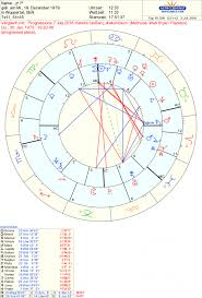 Draconic Chart Meaning Progressed Draconic Chart Astrogarden