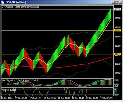 Range Bar Chart Mt4 Range Bar Chart On Mt4 Free Forex Charts Mql4 And