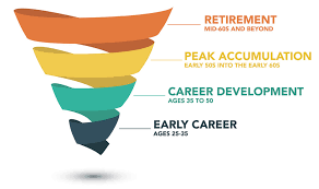 Lifecycle Stages Jmh Wealth Management Llc
