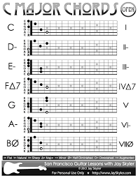 C Major Scale Guitar Chords, Chart Of Open Position Forms By Jay Skyler