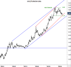 Turkish Lira Archives Tech Charts