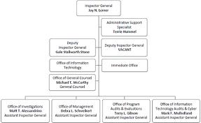 Nyc Organizational Chart Organization Chart Federal Deposit Insurance Corporation