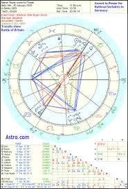 Political Astrology Ascent To Power Horoscopes Political