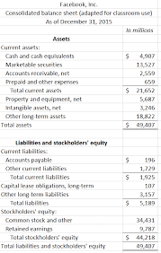 basic balance sheet what information is provided in facebooks basic financial