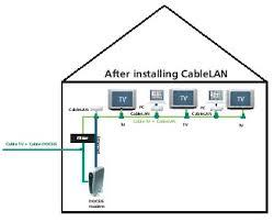Сеть <b>Ethernet</b> по <b>сети</b> кабельного телевидения: адаптер Corinex ...