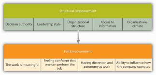 principles of management and organizational behavior flatworld ob toolbox tips for empowering employees