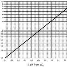 How To Graph On Semilog Paper Elim Carpentersdaughter Co