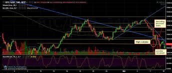 Bitcoin Stellar Chart Analysis March 9