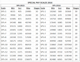 Revised Special Pay Scale Sps 2016 With Adhoc 13 14 And