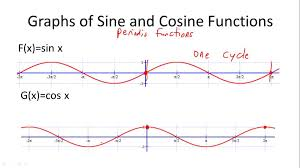 graphs of sine and cosine functions overview