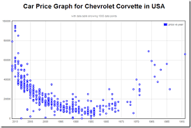 Used Car Prices Chart Porn