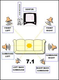 how surround sound works webopedia basic diagram of speaker set up for 7 1 channel surround sound