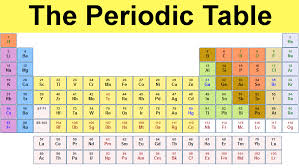 Periodic Table Charge Chart Periodic Table Of Elements And Chemistry