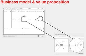Value Proposition Design Review Steve Blank The Business Model Canvas Gets Even Better
