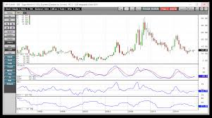 Long Term Sugar Chart Sugar Is In A Holding Pattern Teucrium Commodity Trust