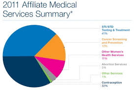 Planned Parenthood Services Chart Abortion Accounts For Only Three Percent Of Planned