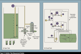 pressure density level instrumentation omega engineering gas flow is regulated at a constant rate usually at about 500 cc min a differential pressure regulator across a rotameter maintains constant flow