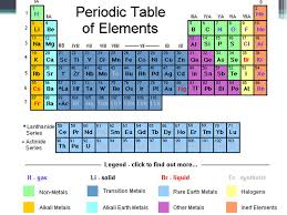 Periodic Table & Elements. Periodic Table Groups/Families are ...