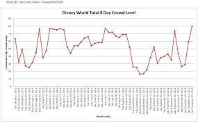 Disney World Crowd Calendar 2012 Disney World Planning