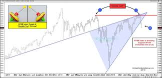 Is The Nyse Composite Forming A Bearish Double Top Pattern