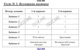 ГДЗ по информатике класс Масленикова контрольные работы решебник Измерение информации Итоговая контрольная работа за 7 класс Тест 7 Основные компоненты компьютера и их функции Тест 8 Персональный компьютер Тест 9