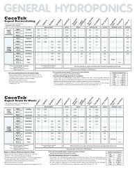 15 Efficient General Hydroponics Flora Series Feed Chart